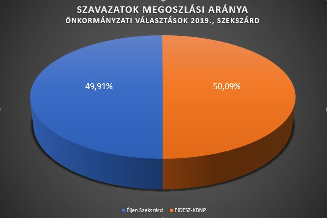 diagram_valasztas_eredmeny.JPG